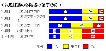 季節予報0608.PNG