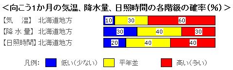 季節予報北海道0525-1.PNG