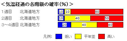 季節予報北海道0525-2.PNG