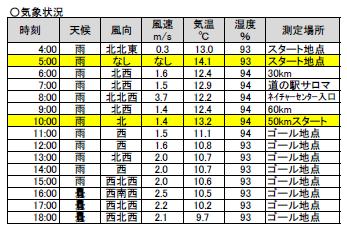 第32回サロマ気象状況.png