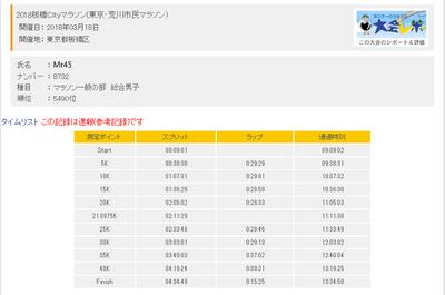 板橋Cityマラソン・ランナーズアップデート